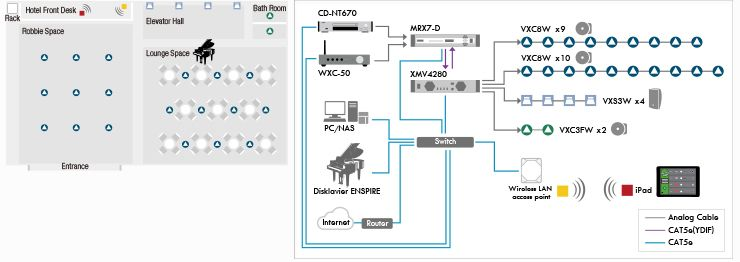 Remote entertainment control from playback to performance